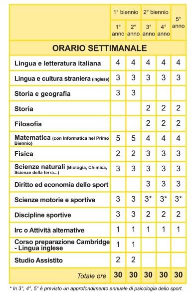 Piano di Studi - liceo sportivo Aosta